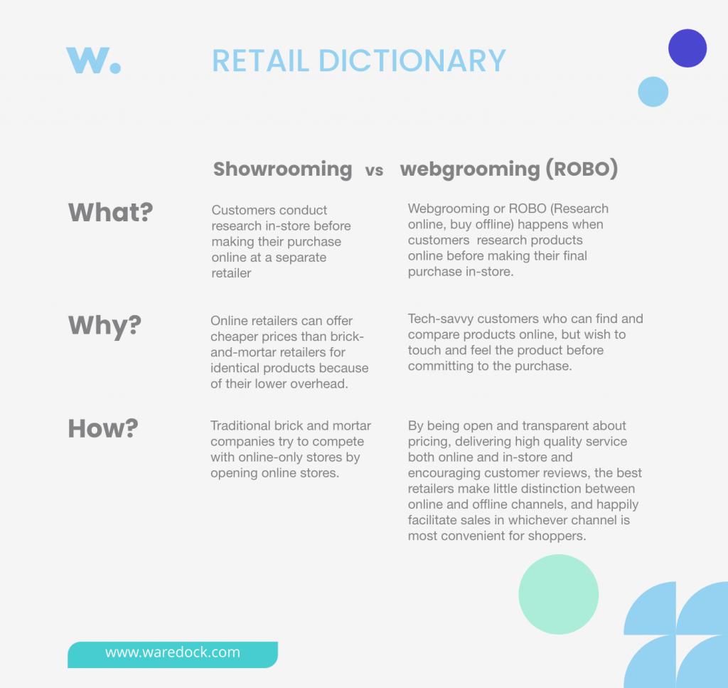 Retail Dictionary: showrooming vs webgrooming